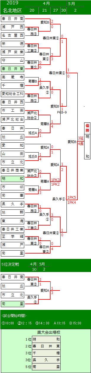 戦 サッカー 県 新人 愛知 高校 愛知県 高校サッカー2019年度新人大会